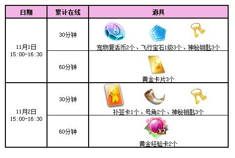 qq炫舞11月活动回馈第一周,3000点券派送 累积在线