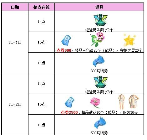 qq炫舞11月活动回馈第一周,3000点券派送